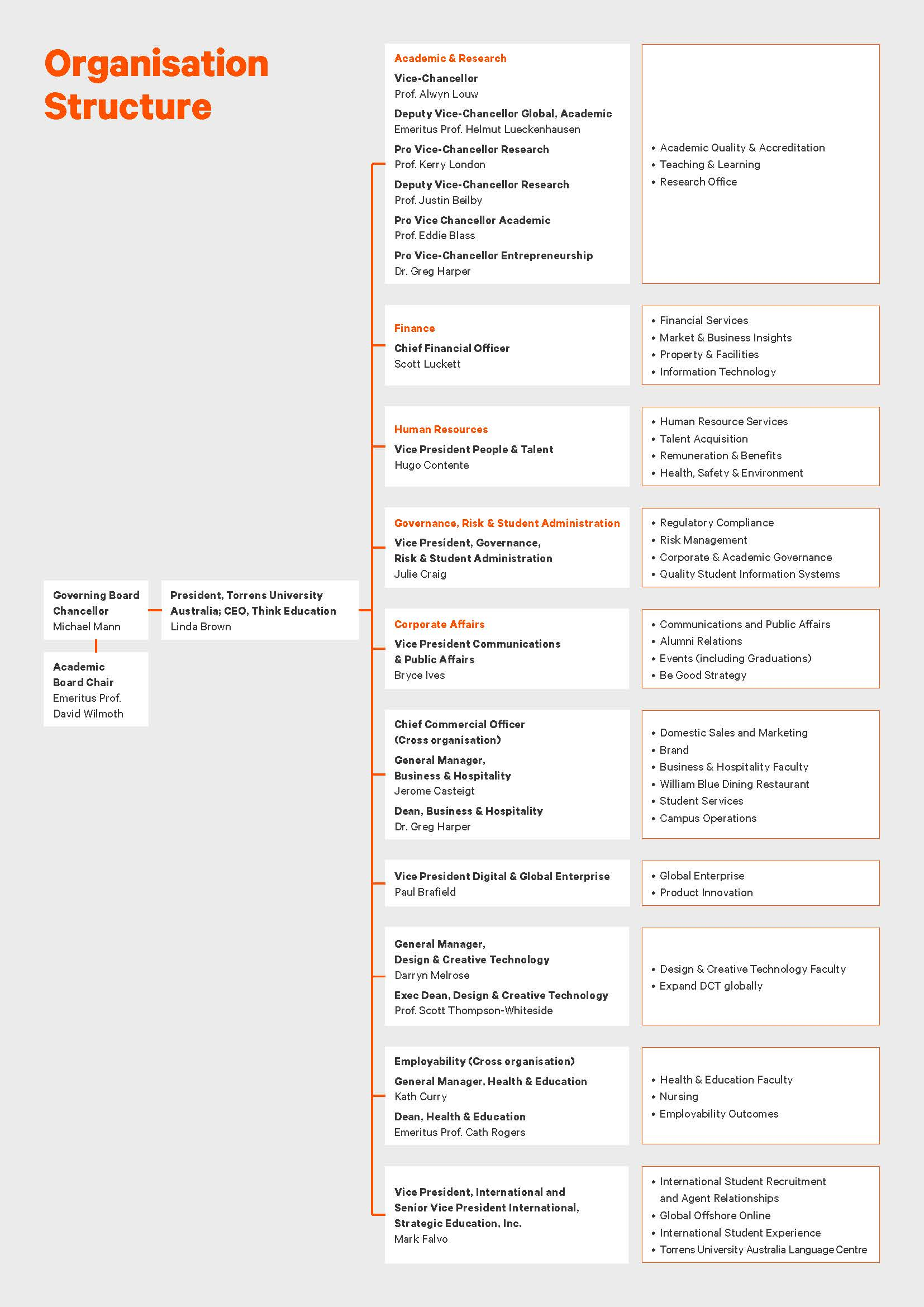 Governance and Leadership | Organisational Structure Chart | Torrens University